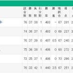 嘘だろ、阪神1万試合目のメッセンジャー覚醒試合をぶち壊して、セリーグ全球団借金に。
